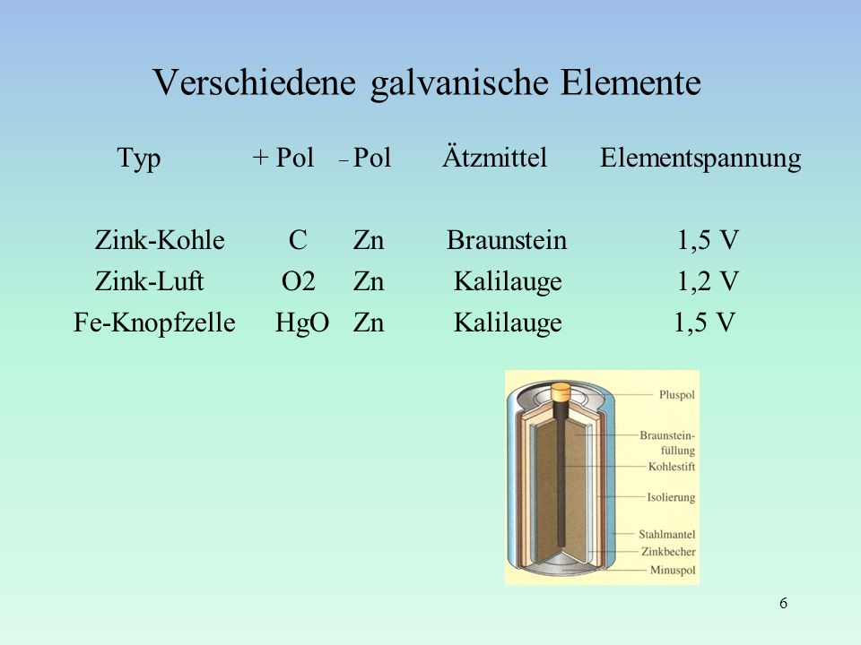 Verschiedene galvanische Elemente