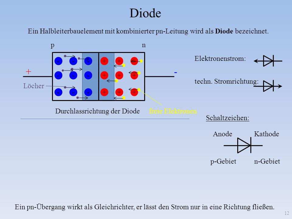 Diode Ein Halbleiterbauelement mit kombinierter pn-Leitung wird als Diode bezeichnet. p. n. Elektronenstrom: