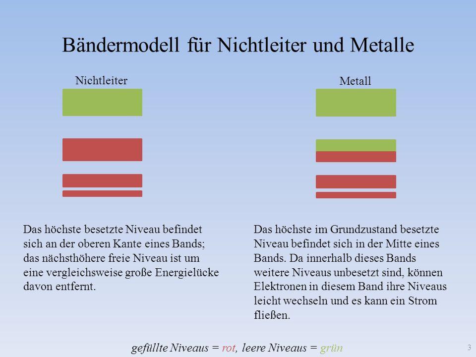 Bändermodell für Nichtleiter und Metalle