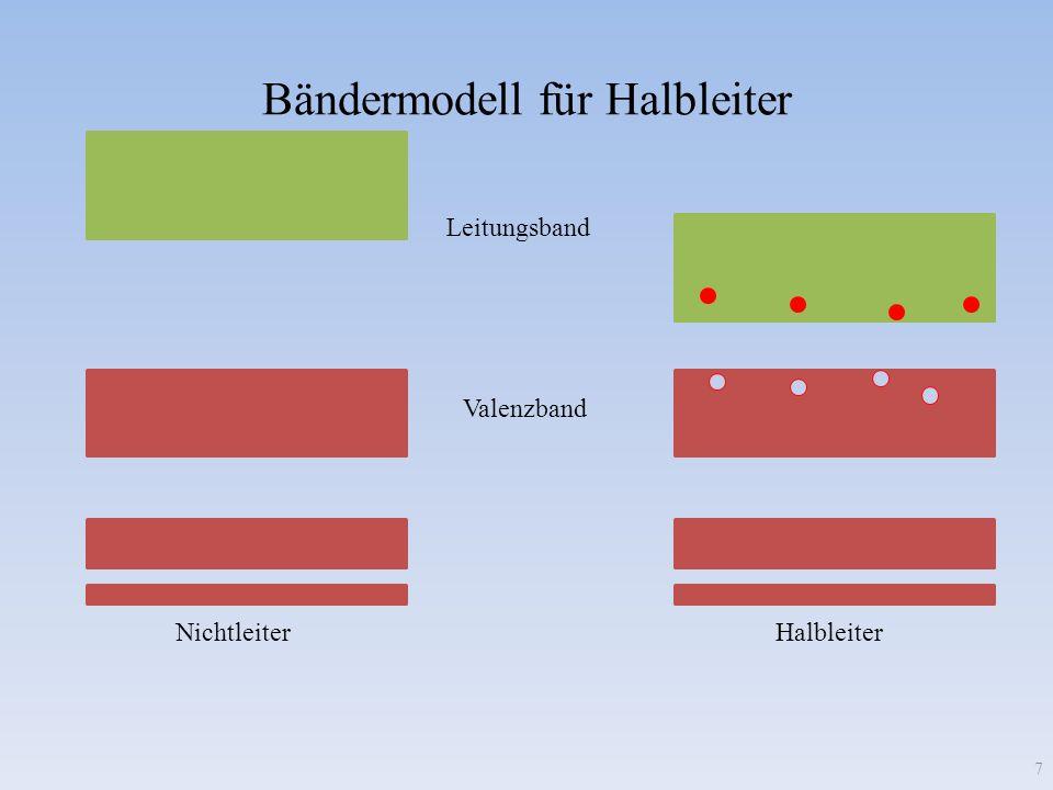 Bändermodell für Halbleiter
