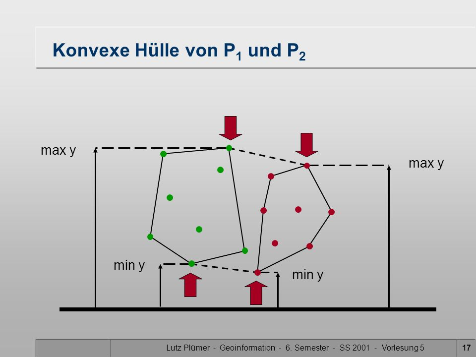 Konvexe Hülle von P1 und P2
