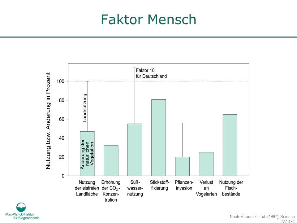 Faktor Mensch Nach Vitousek et al. (1997) Science 277:494