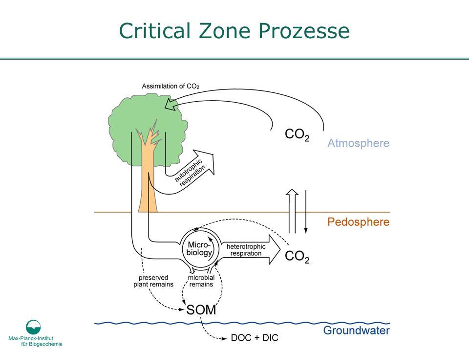 Critical Zone Prozesse