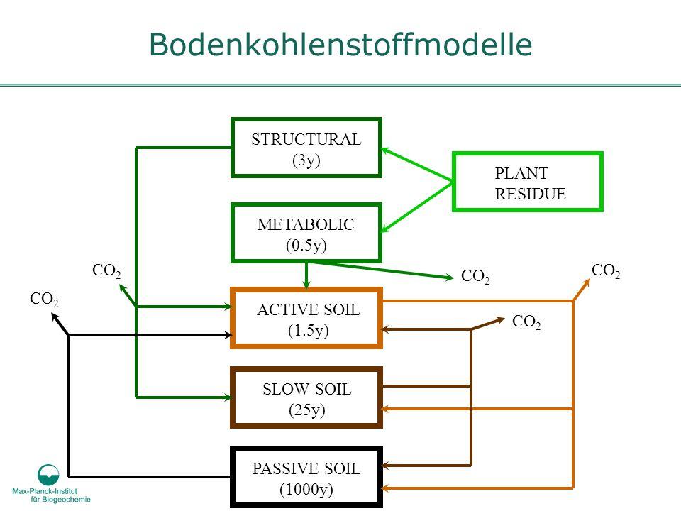 Bodenkohlenstoffmodelle