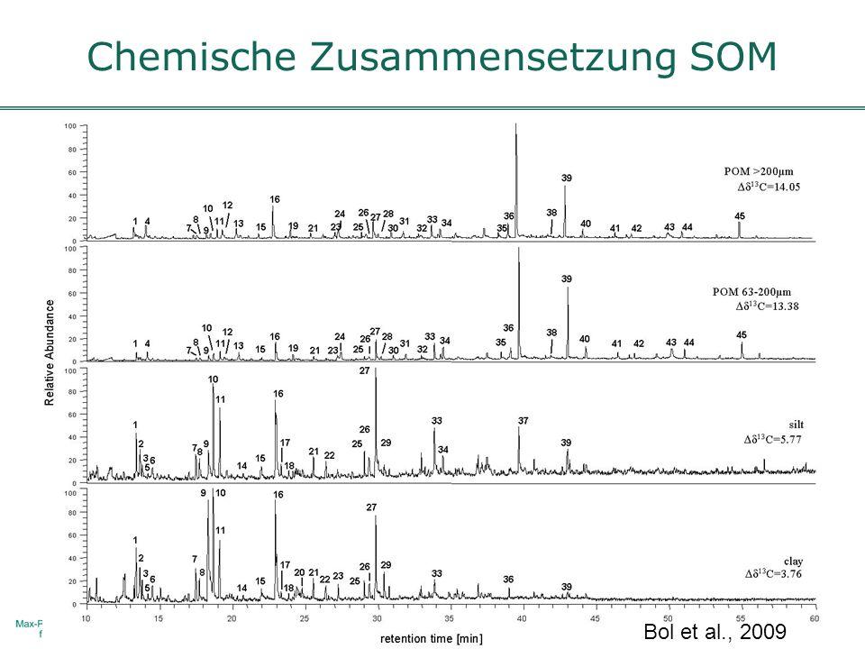 Chemische Zusammensetzung SOM