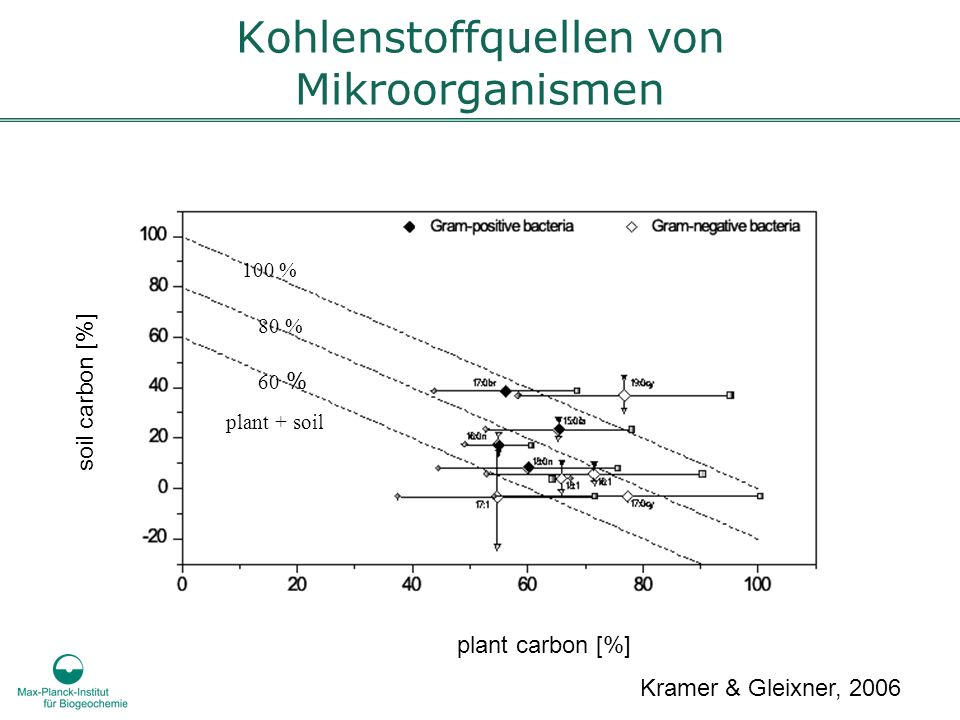 Kohlenstoffquellen von Mikroorganismen
