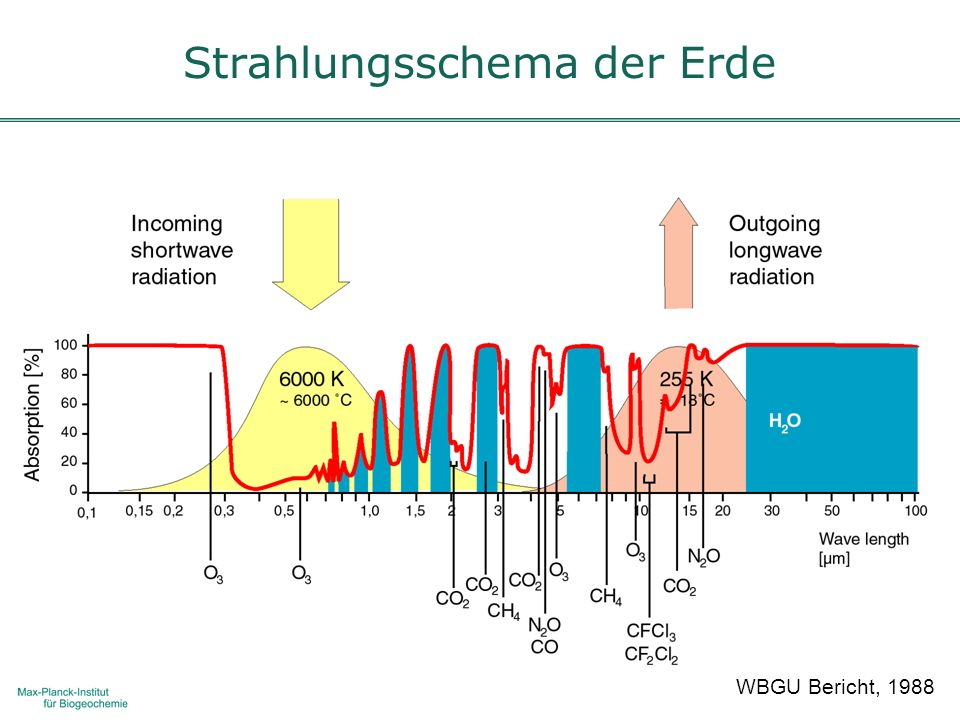 Strahlungsschema der Erde