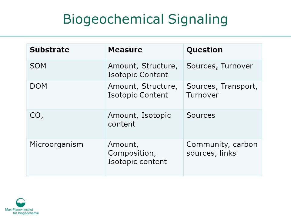 Biogeochemical Signaling