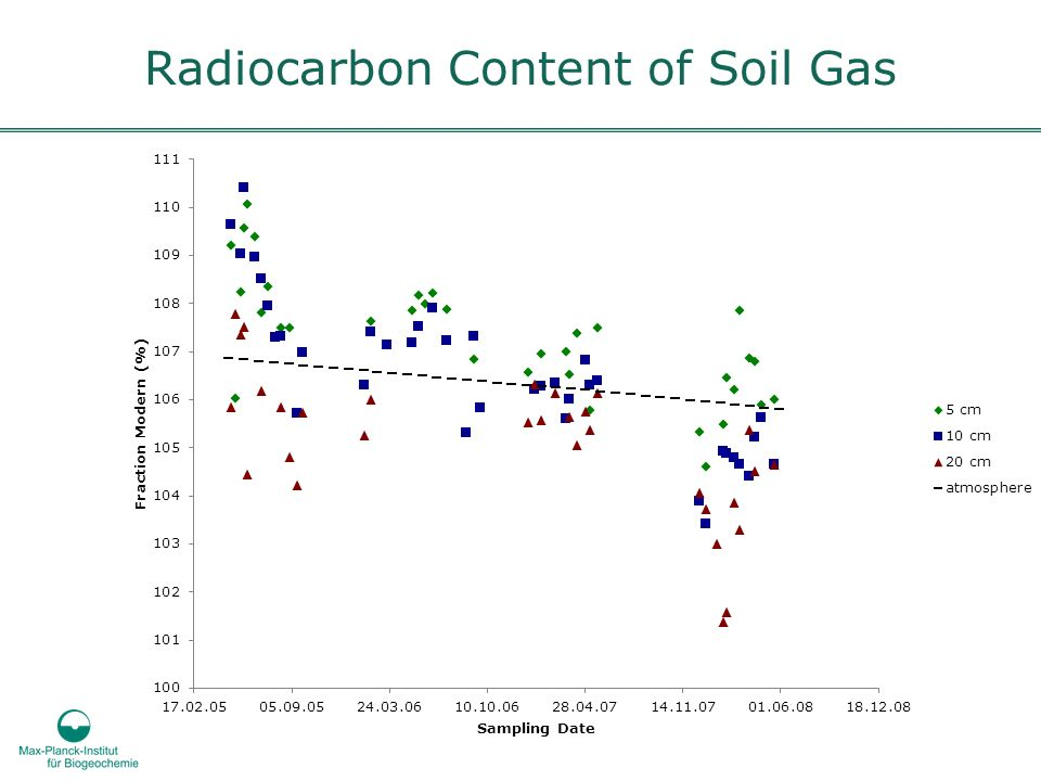 Radiocarbon Content of Soil Gas
