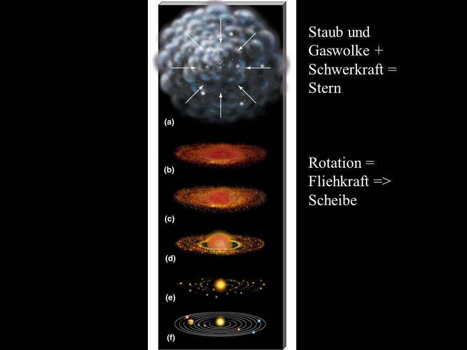 Staub und Gaswolke + Schwerkraft = Stern
