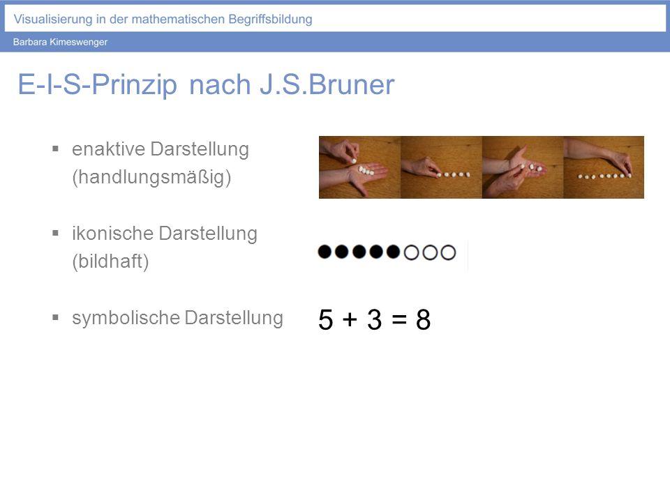 E-I-S-Prinzip nach J.S.Bruner