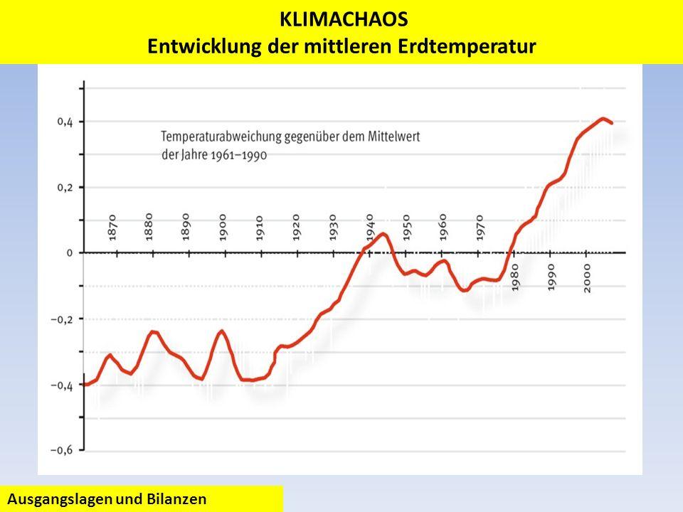 KLIMACHAOS Entwicklung der mittleren Erdtemperatur