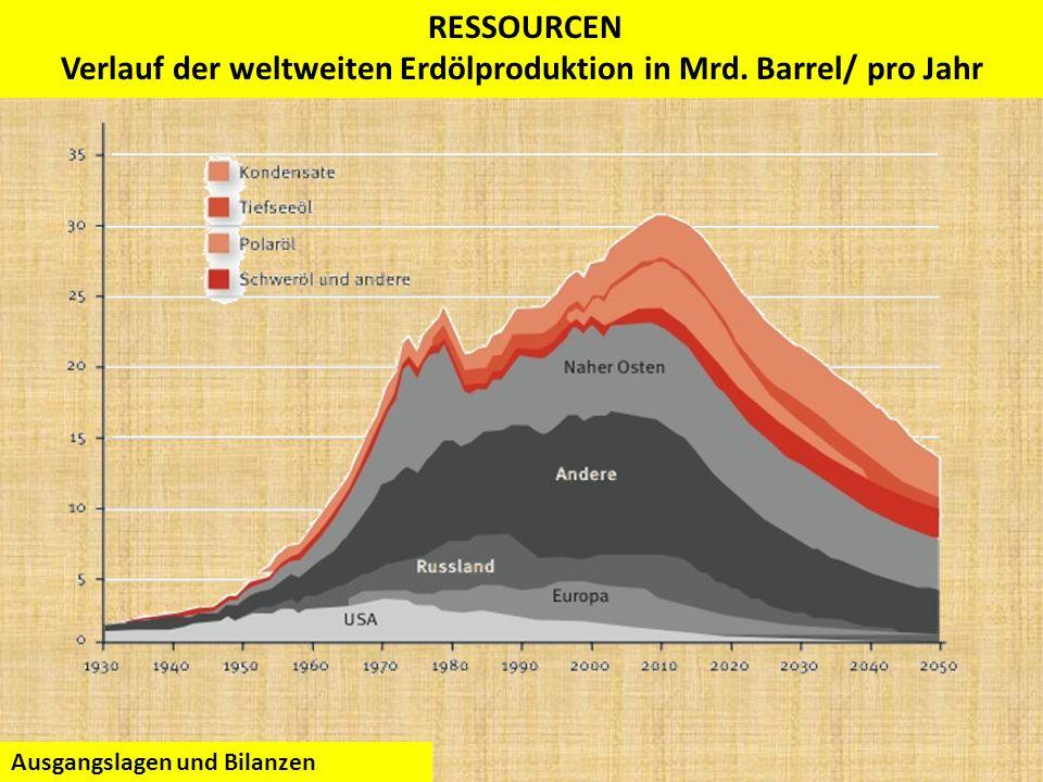 Verlauf der weltweiten Erdölproduktion in Mrd. Barrel/ pro Jahr