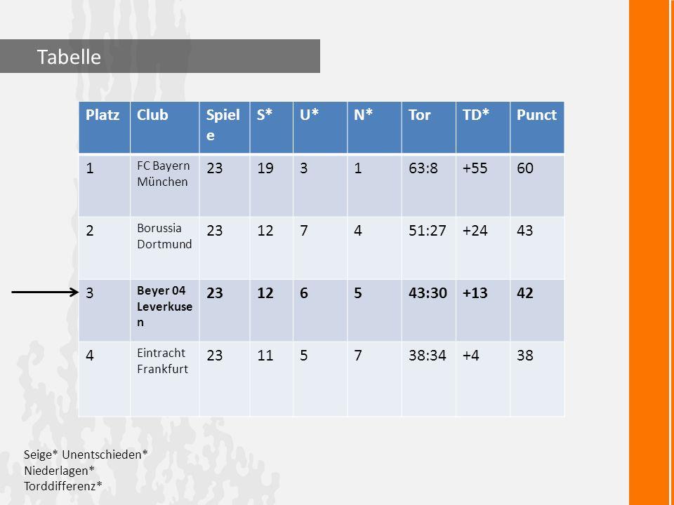 Tabelle Platz Club Spiele S* U* N* Tor TD* Punct 1 23 19 3 63:8 +55 60