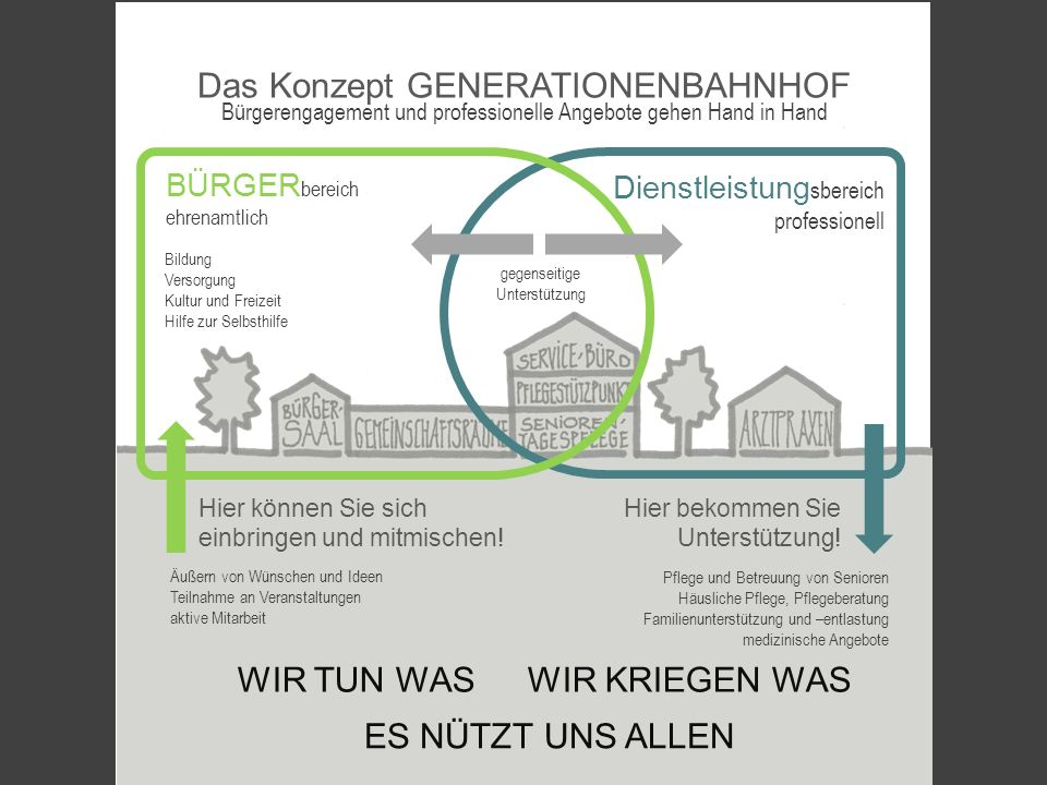 Das Konzept GENERATIONENBAHNHOF