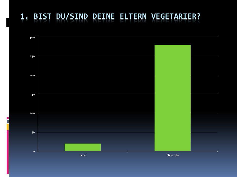 1. Bist du/sind deine Eltern Vegetarier