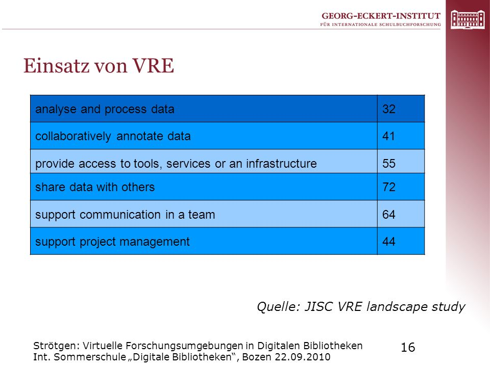 Einsatz von VRE analyse and process data 32