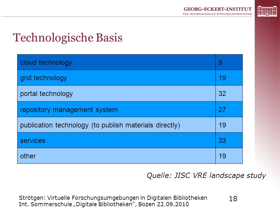 Technologische Basis cloud technology 9 grid technology 19