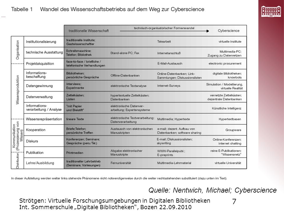 Cyberscience Quelle: Nentwich, Michael; Cyberscience