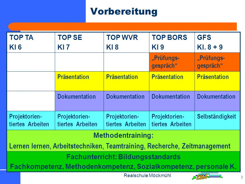 "Vorbereitung TOP TA. Kl 6. TOP SE. Kl 7. TOP WVR. Kl 8. TOP BORS. Kl 9. GFS. Kl. 8 + 9. ""Prüfungs-gespräch"