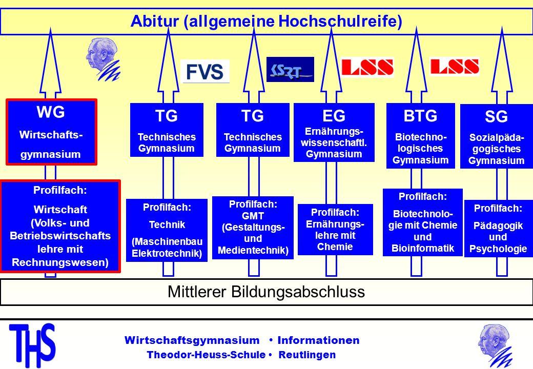 Abitur (allgemeine Hochschulreife) WG TG TG EG BTG SG