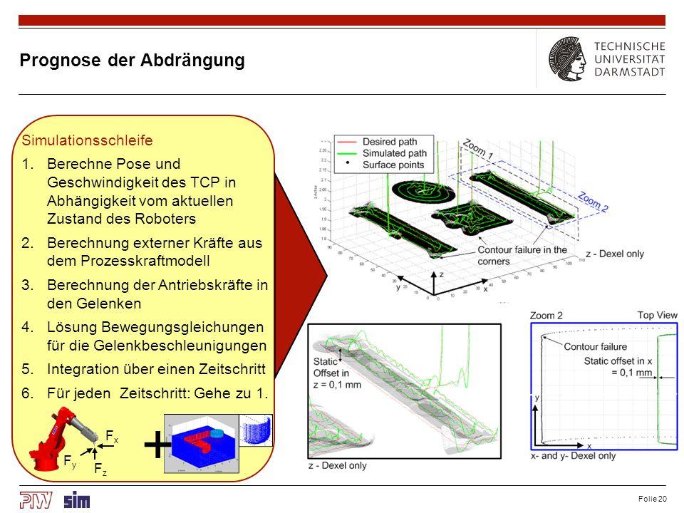Kompenation von Abdrängungen (1) Geometrische Spiegelung von Kompensationspunkten an der Sollbahn