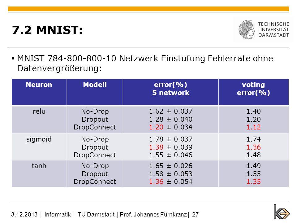 7.2 MNIST: MNIST 784-800-800-10 Netzwerk Einstufung Fehlerrate ohne Datenvergrößerung: Neuron. Modell.