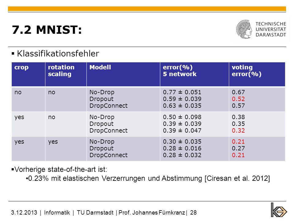 7.2 MNIST: Klassifikationsfehler Vorherige state-of-the-art ist: