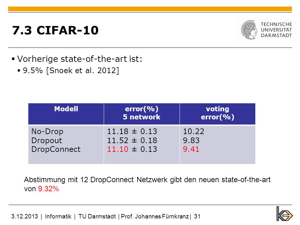 7.3 CIFAR-10 Vorherige state-of-the-art ist: 9.5% [Snoek et al. 2012]