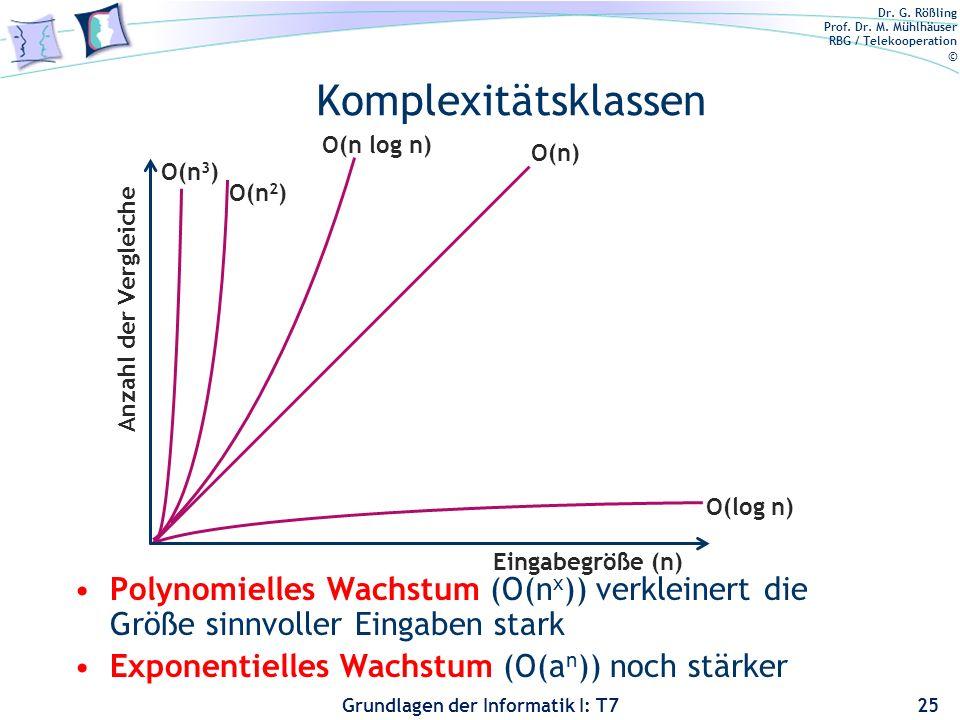 Komplexitätsklassen O(n log n) O(n) Anzahl der Vergleiche. Eingabegröße (n) O(n3) O(n2) O(log n)