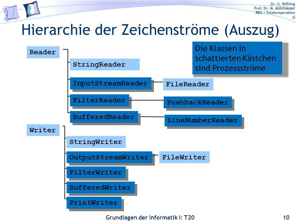 Hierarchie der Zeichenströme (Auszug)