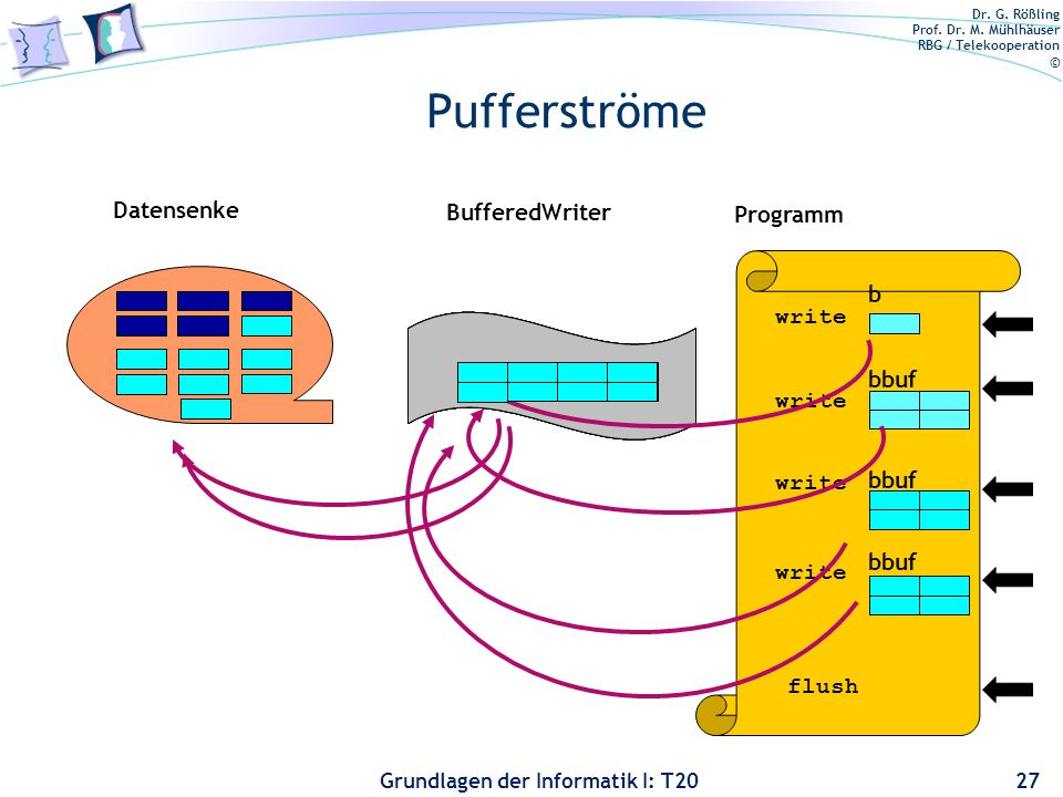 Pufferströme Datensenke BufferedWriter Programm b write bbuf write