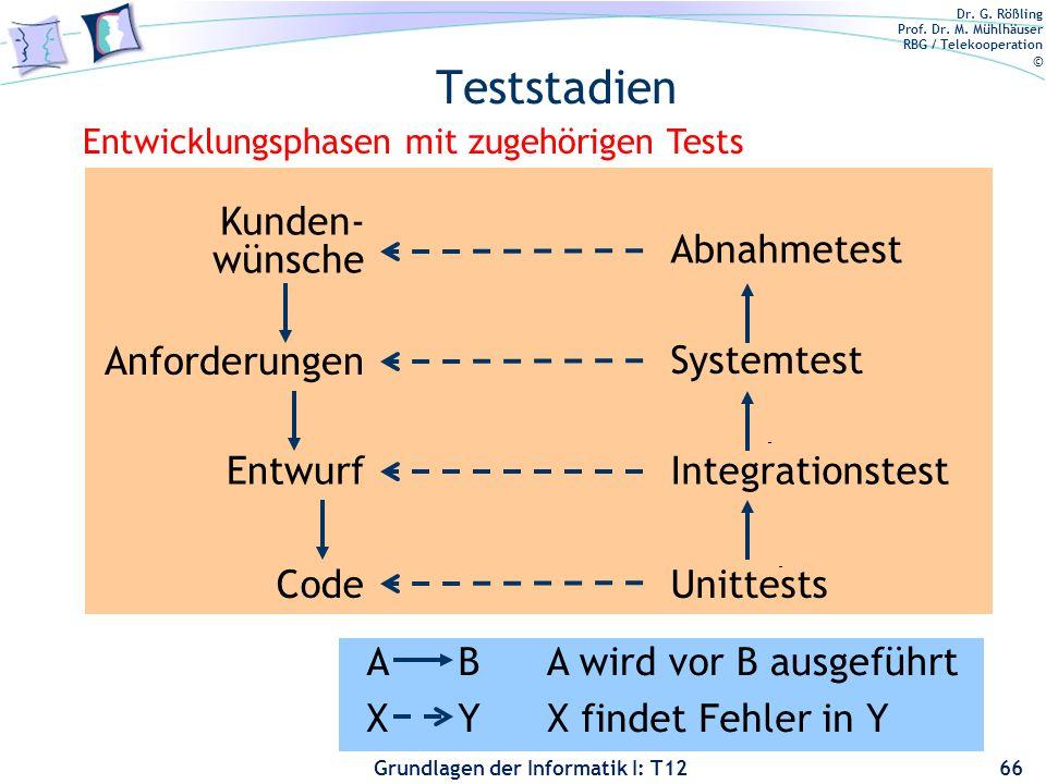 Teststadien Kunden- wünsche Abnahmetest Anforderungen Systemtest
