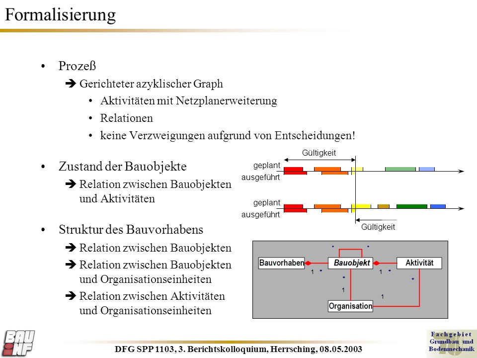 DFG SPP 1103, 3. Berichtskolloquium, Herrsching, 08.05.2003