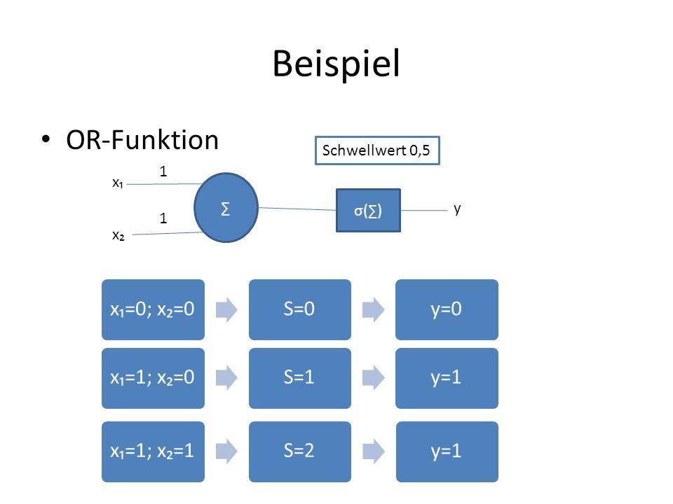 Beispiel OR-Funktion x₁=0; x₂=0 S=0 y=0 x₁=1; x₂=0 S=1 y=1