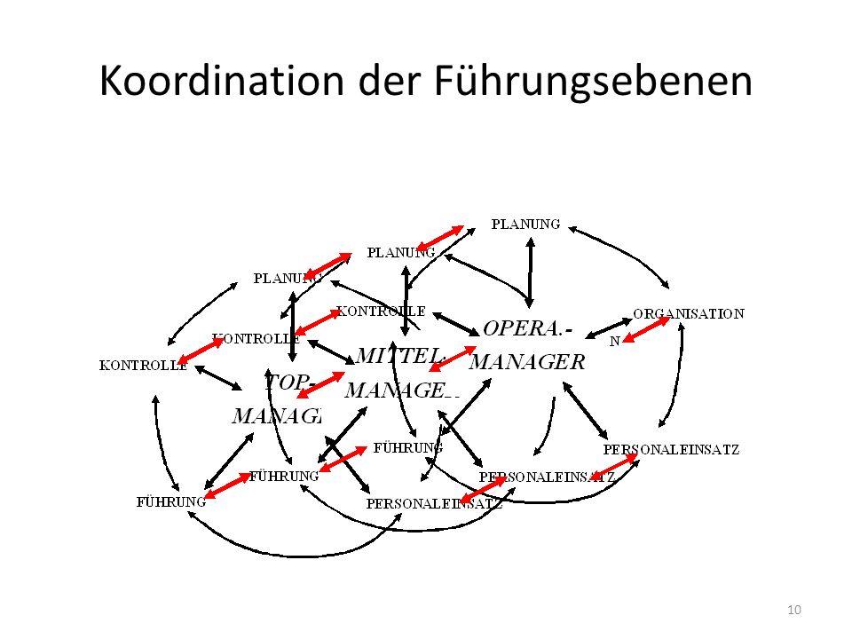 Koordination der Führungsebenen