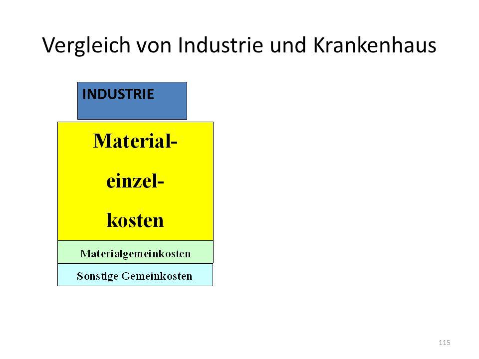 Vergleich von Industrie und Krankenhaus