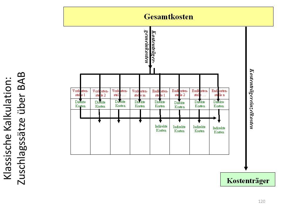 Klassische Kalkulation: Zuschlagssätze über BAB