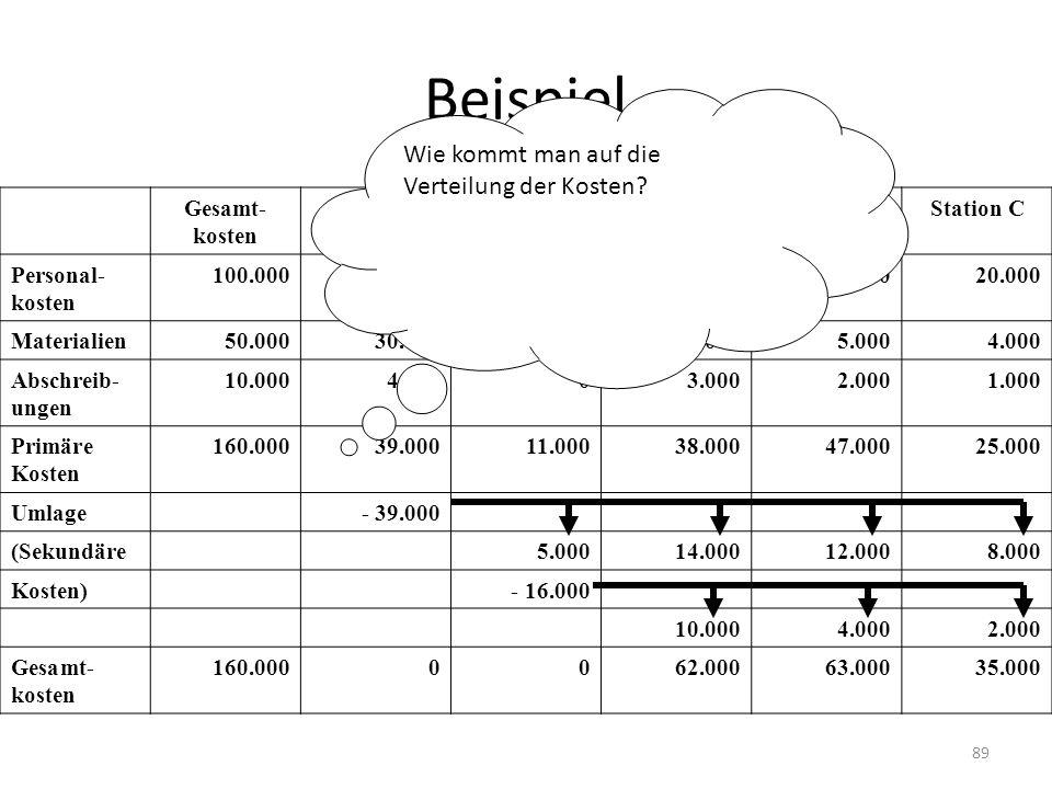 Beispiel Wie kommt man auf die Verteilung der Kosten Gesamt-kosten
