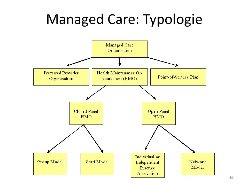 Managed Care: Typologie