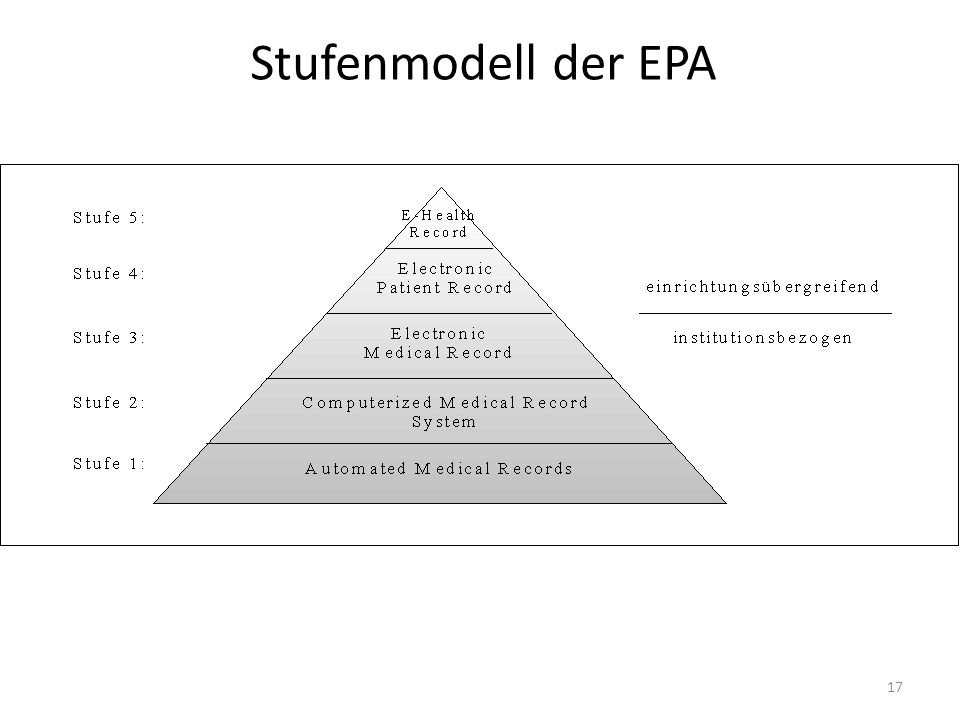 Stufenmodell der EPA