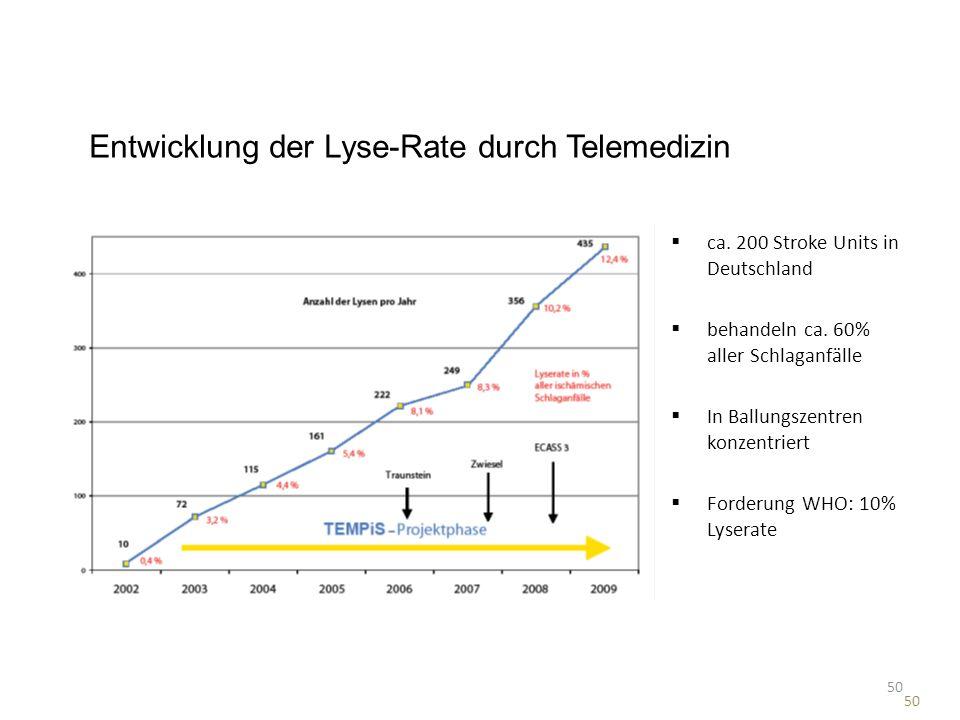 Entwicklung der Lyse-Rate durch Telemedizin