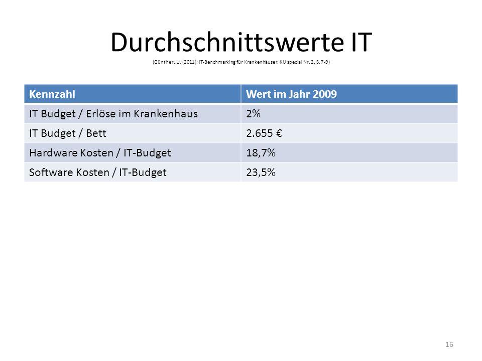 Durchschnittswerte IT (Günther, U