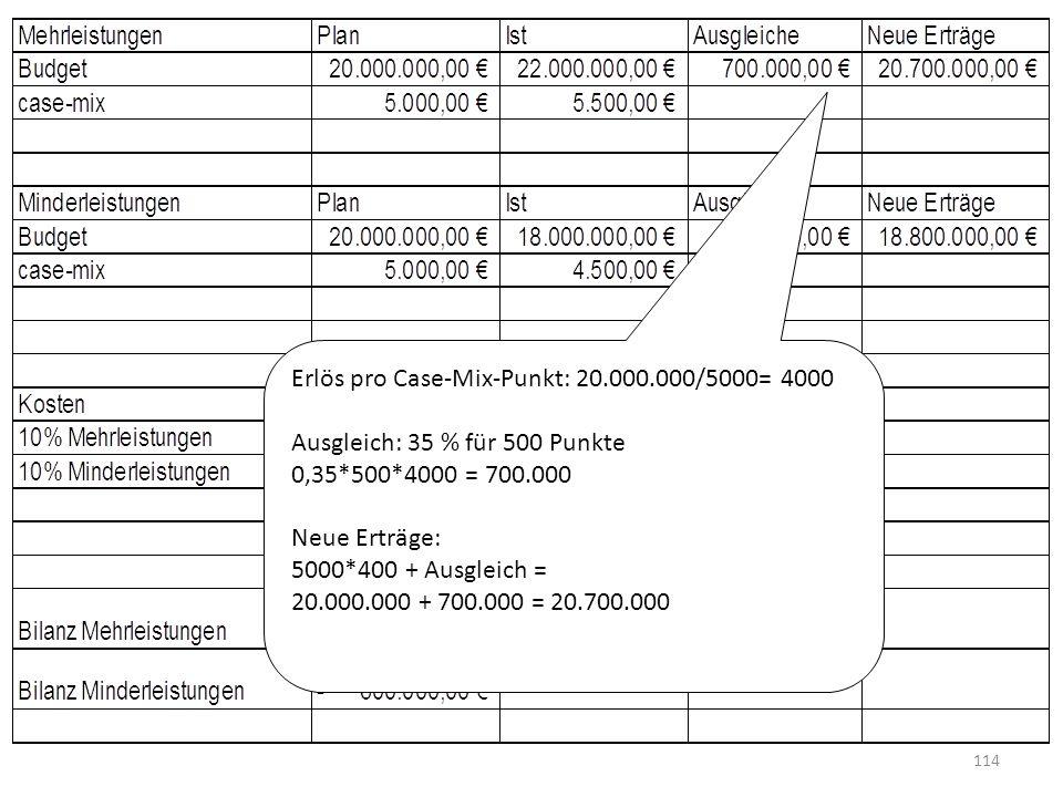 Erlös pro Case-Mix-Punkt: 20.000.000/5000= 4000