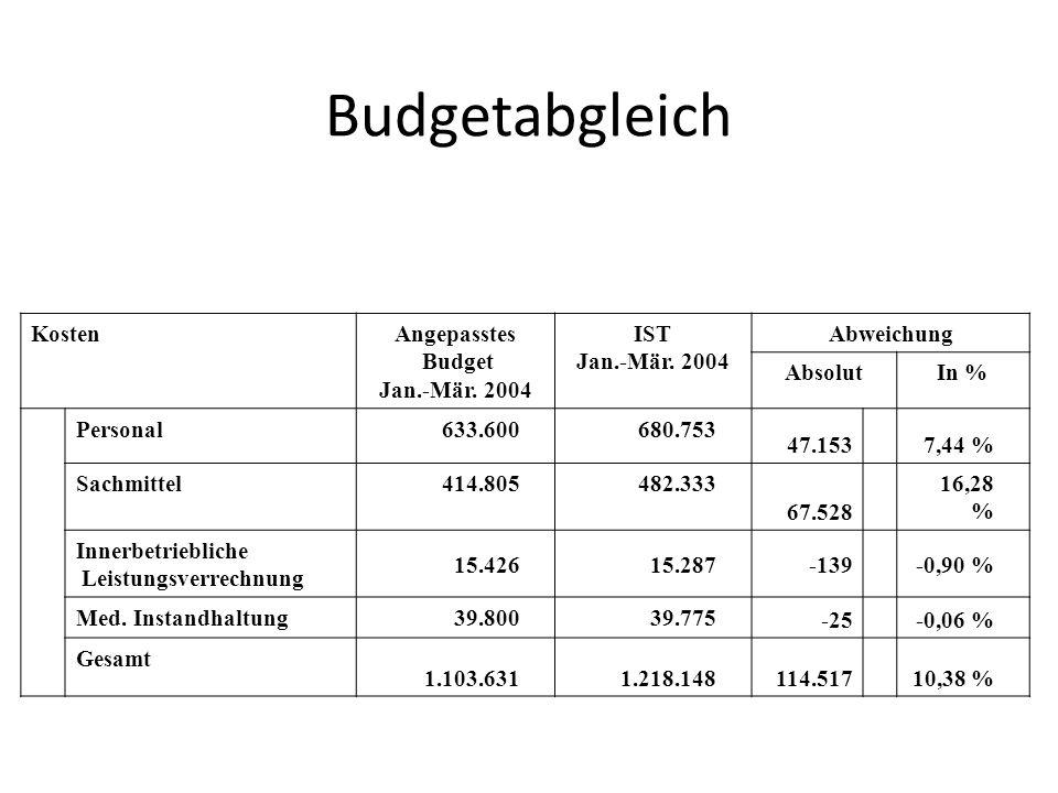 Budgetabgleich Kosten Angepasstes Budget Jan.-Mär. 2004 IST Abweichung
