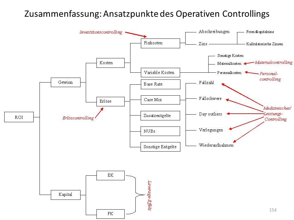 Zusammenfassung: Ansatzpunkte des Operativen Controllings