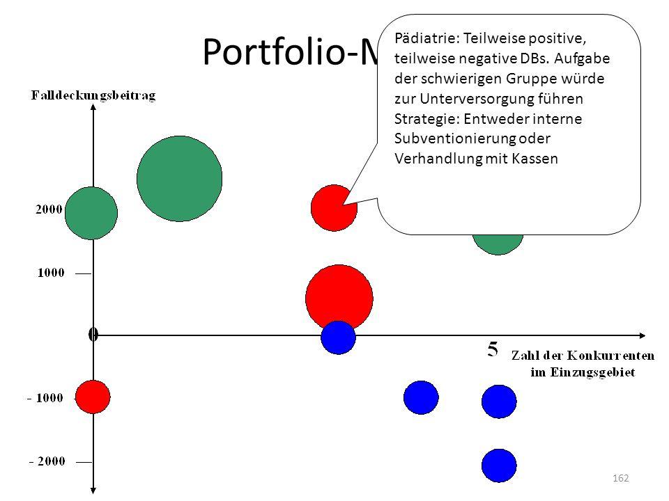 Portfolio-Matrix Pädiatrie: Teilweise positive, teilweise negative DBs. Aufgabe der schwierigen Gruppe würde zur Unterversorgung führen.