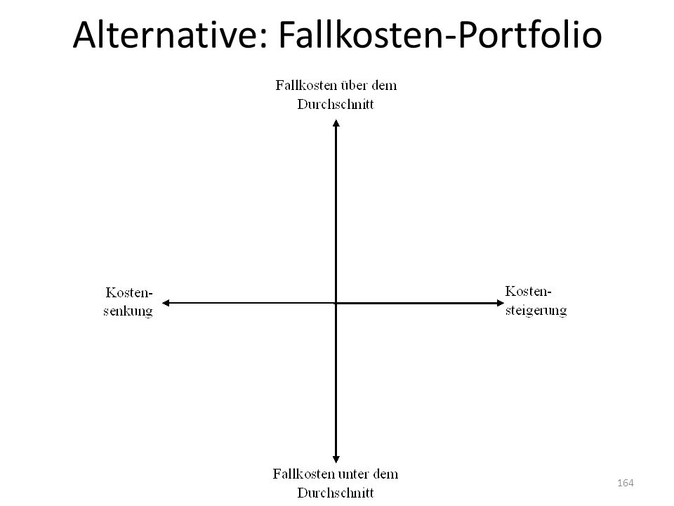 Alternative: Fallkosten-Portfolio