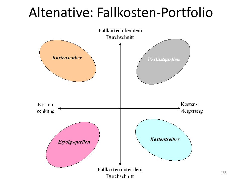 Altenative: Fallkosten-Portfolio