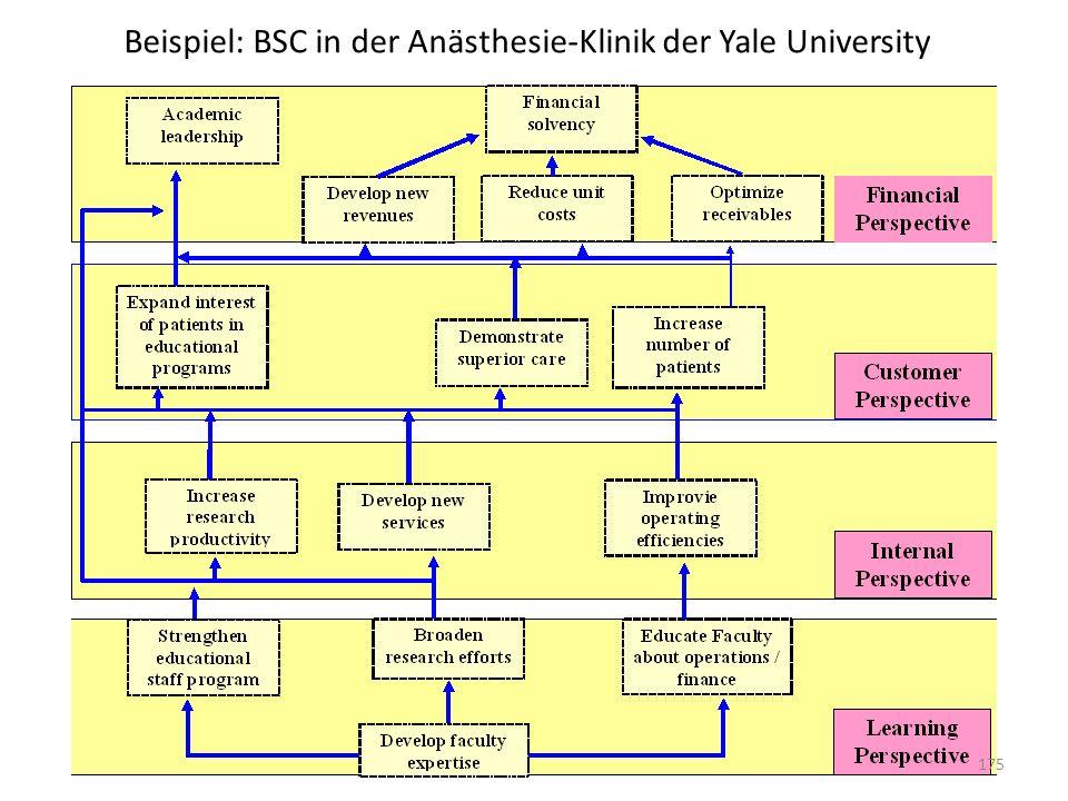 Beispiel: BSC in der Anästhesie-Klinik der Yale University
